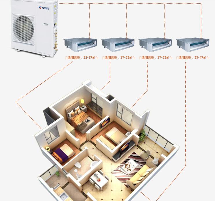 家用中央空调解决方案GMV Free系列